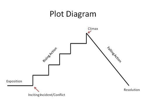 Tolliver karen a english 9 diagramming sentences fragments sentences plot diagram notes ccuart Gallery